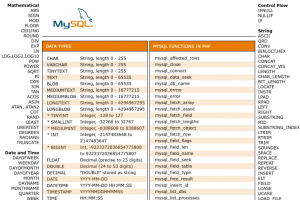 MySql Cheat Sheet Version1